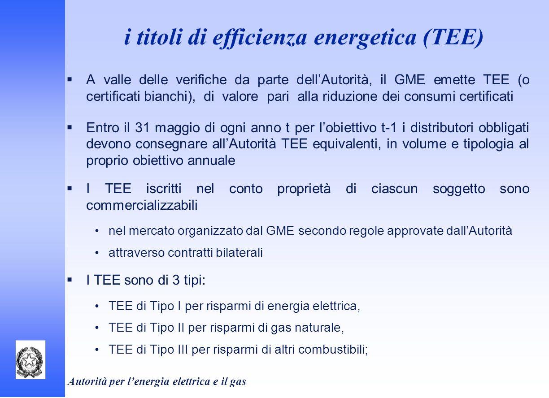 Autorità per lenergia elettrica e il gas A valle delle verifiche da parte dellAutorità, il GME emette TEE (o certificati bianchi), di valore pari alla