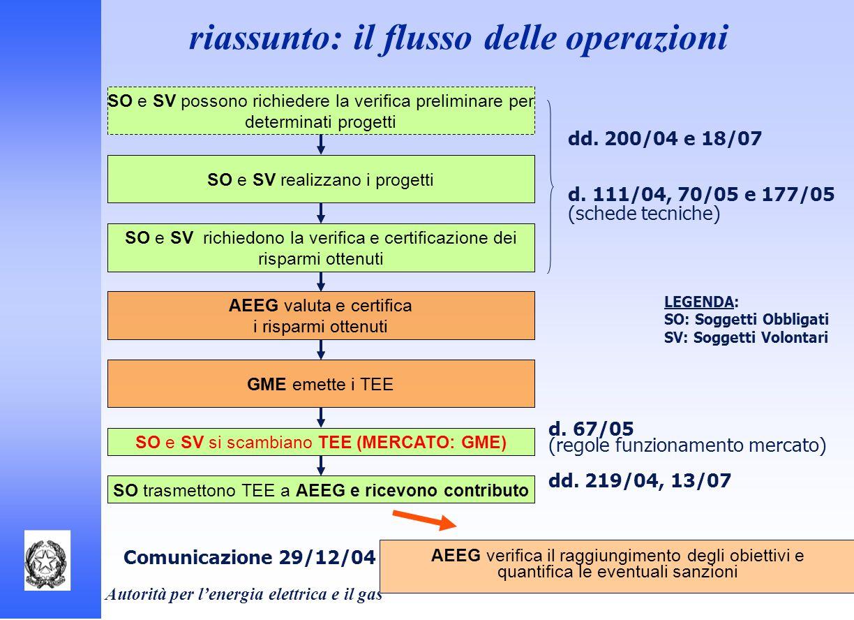 Autorità per lenergia elettrica e il gas riassunto: il flusso delle operazioni SO e SV possono richiedere la verifica preliminare per determinati prog