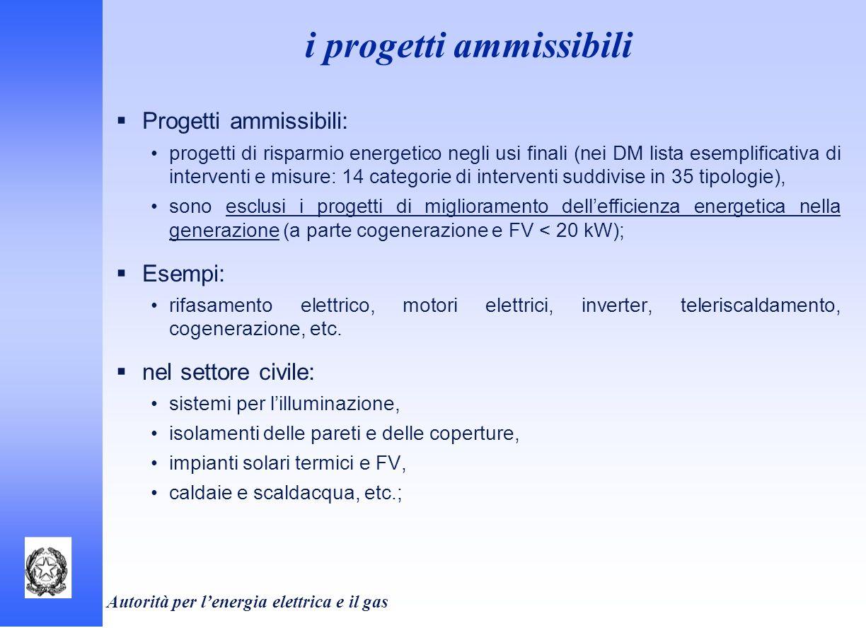 Autorità per lenergia elettrica e il gas i progetti ammissibili Progetti ammissibili: progetti di risparmio energetico negli usi finali (nei DM lista