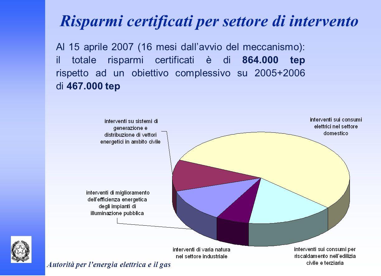 Autorità per lenergia elettrica e il gas Al 15 aprile 2007 (16 mesi dallavvio del meccanismo): il totale risparmi certificati è di 864.000 tep rispett