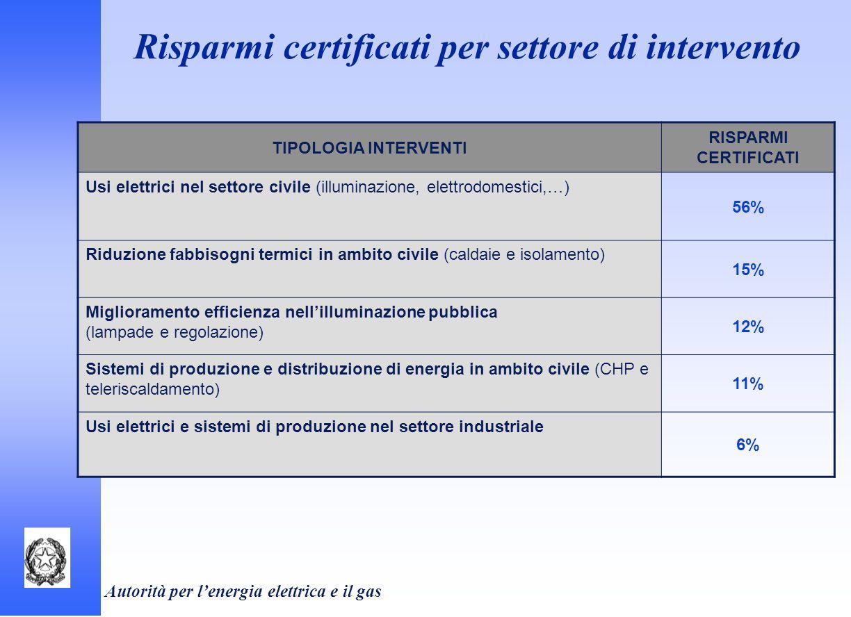 Autorità per lenergia elettrica e il gas TIPOLOGIA INTERVENTI RISPARMI CERTIFICATI Usi elettrici nel settore civile (illuminazione, elettrodomestici,…