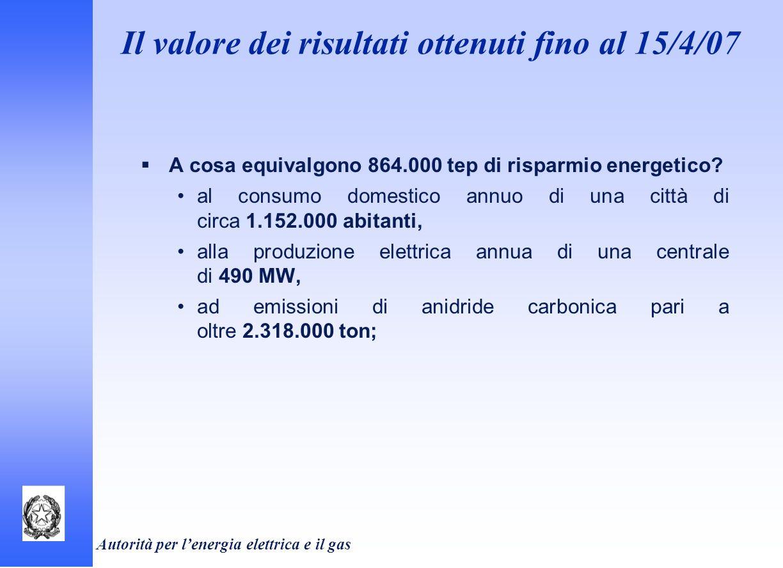 Autorità per lenergia elettrica e il gas A cosa equivalgono 864.000 tep di risparmio energetico? al consumo domestico annuo di una città di circa 1.15