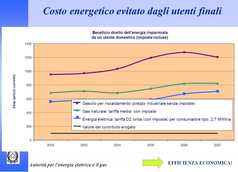 Autorità per lenergia elettrica e il gas Costo energetico evitato dagli utenti finali EFFICIENZA ECONOMICA! Beneficio diretto dell'energia risparmiata