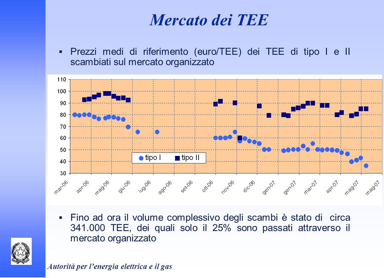 Autorità per lenergia elettrica e il gas Mercato dei TEE Prezzi medi di riferimento (euro/TEE) dei TEE di tipo I e II scambiati sul mercato organizzat