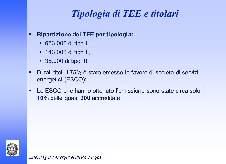 Autorità per lenergia elettrica e il gas Tipologia di TEE e titolari Ripartizione dei TEE per tipologia: 683.000 di tipo I, 143.000 di tipo II, 38.000