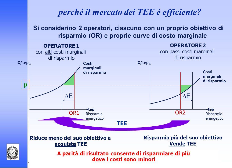 Autorità per lenergia elettrica e il gas Si considerino 2 operatori, ciascuno con un proprio obiettivo di risparmio (OR) e proprie curve di costo marg