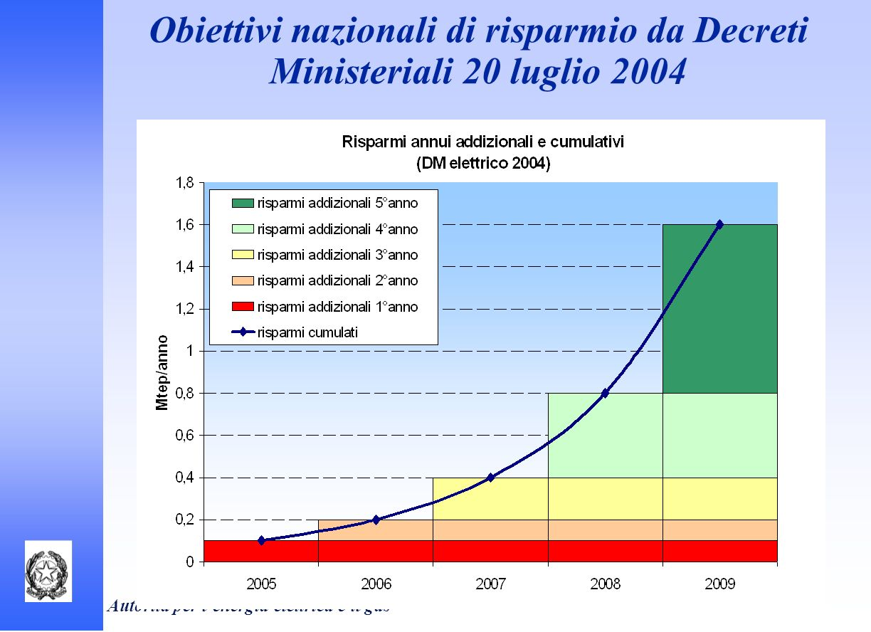 Autorità per lenergia elettrica e il gas TIPOLOGIA INTERVENTI RISPARMI CERTIFICATI Usi elettrici nel settore civile (illuminazione, elettrodomestici,…) 56% Riduzione fabbisogni termici in ambito civile (caldaie e isolamento) 15% Miglioramento efficienza nellilluminazione pubblica (lampade e regolazione) 12% Sistemi di produzione e distribuzione di energia in ambito civile (CHP e teleriscaldamento) 11% Usi elettrici e sistemi di produzione nel settore industriale 6% Risparmi certificati per settore di intervento