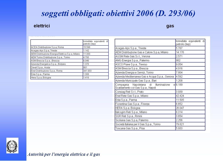 Autorità per lenergia elettrica e il gas soggetti obbligati: obiettivi 2006 (D. 293/06) elettricigas