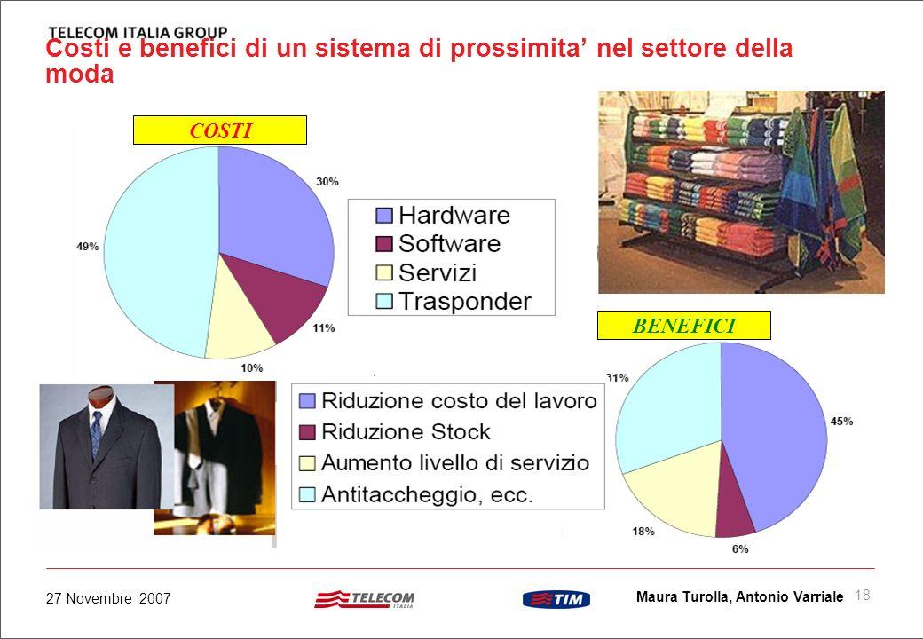17 Maura Turolla, Antonio Varriale 27 Novembre 2007 Advanced Advertising Tecniche pubblicitarie avanzate (es. per retail) Nuovi canali di comunicazion
