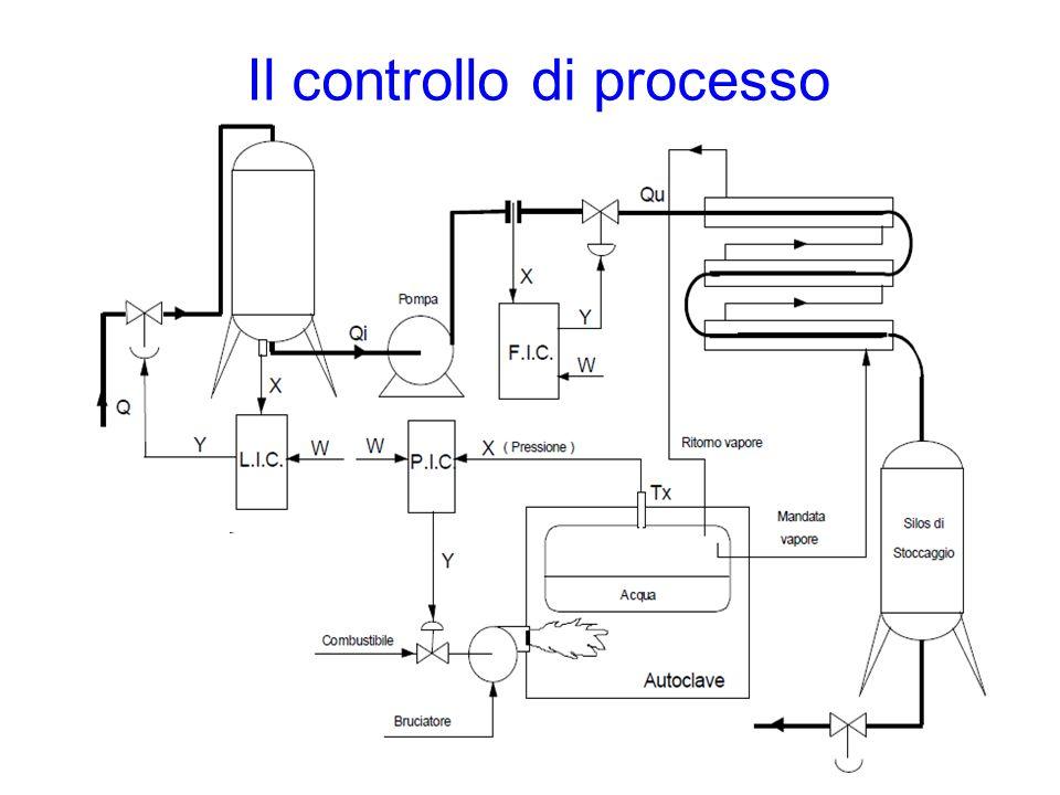 Introduzione al controllo di processo Un impianto chimico è costituito da un insieme ordinato e strutturato di singole apparecchiature ove avvengono reazioni ed operazioni unitarie.