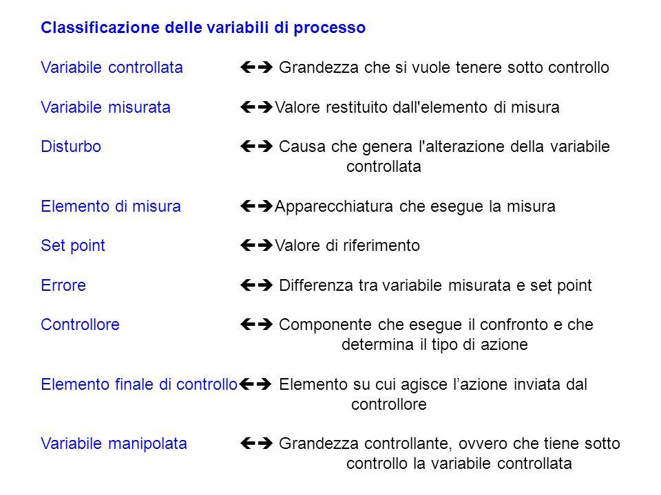 Davide Manca – Strumentazione e Controllo di Impianti Chimici – Politecnico di Milano