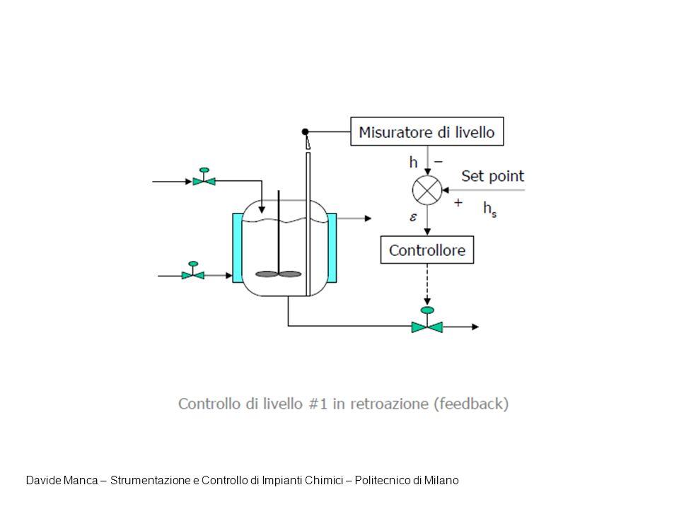 Cenni alla struttura hardware Ogni struttura di controllo è caratterizzata dai seguenti elementi hardware: Il processo chimico/industriale Singola apparecchiatura Sottosezione di impianto Impianto completo Strumenti di misura per quantificare il valore delle variabili controllate, delle variabili misurate e dei disturbi.