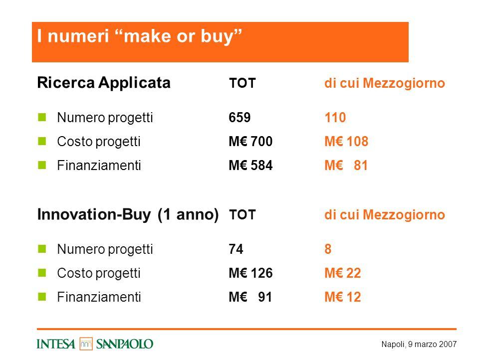 Napoli, 9 marzo 2007 Ricerca Applicata TOTdi cui Mezzogiorno Numero progetti659110 Costo progettiM 700 M 108 FinanziamentiM 584M 81 Innovation-Buy (1 anno) TOT di cui Mezzogiorno Numero progetti748 Costo progettiM 126M 22 FinanziamentiM 91M 12 I numeri make or buy