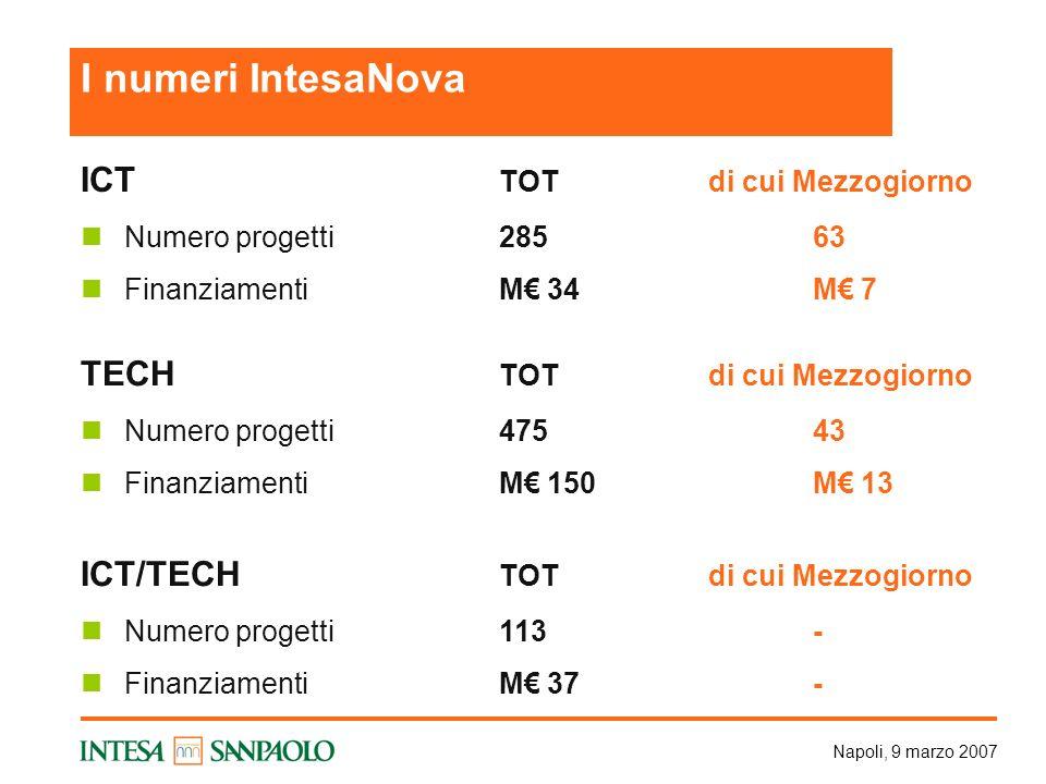 Napoli, 9 marzo 2007 ICT TOTdi cui Mezzogiorno Numero progetti28563 FinanziamentiM 34 M 7 TECH TOTdi cui Mezzogiorno Numero progetti47543 FinanziamentiM 150M 13 ICT/TECH TOTdi cui Mezzogiorno Numero progetti113- FinanziamentiM 37- I numeri IntesaNova