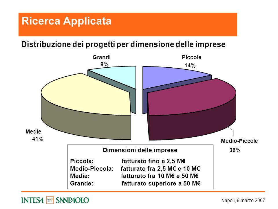 Napoli, 9 marzo 2007 Distribuzione dei progetti per dimensione delle imprese Medie 41% Grandi 9% Medio-Piccole 36% Piccole 14% Dimensioni delle imprese Piccola: fatturato fino a 2,5 M Medio-Piccola: fatturato fra 2,5 M e 10 M Media: fatturato fra 10 M e 50 M Grande: fatturato superiore a 50 M Ricerca Applicata