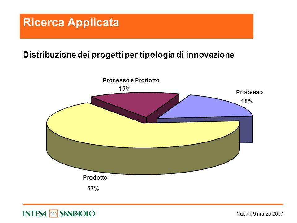 Napoli, 9 marzo 2007 Distribuzione dei progetti per tipologia di innovazione Processo 18% Prodotto 67% Processo e Prodotto 15% Ricerca Applicata