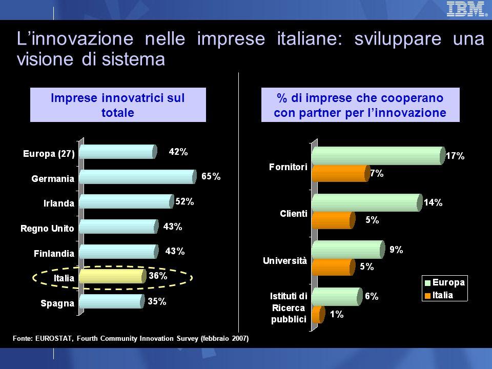 Linnovazione nelle imprese italiane: sviluppare una visione di sistema Imprese innovatrici sul totale Fonte: EUROSTAT, Fourth Community Innovation Survey (febbraio 2007) % di imprese che cooperano con partner per linnovazione
