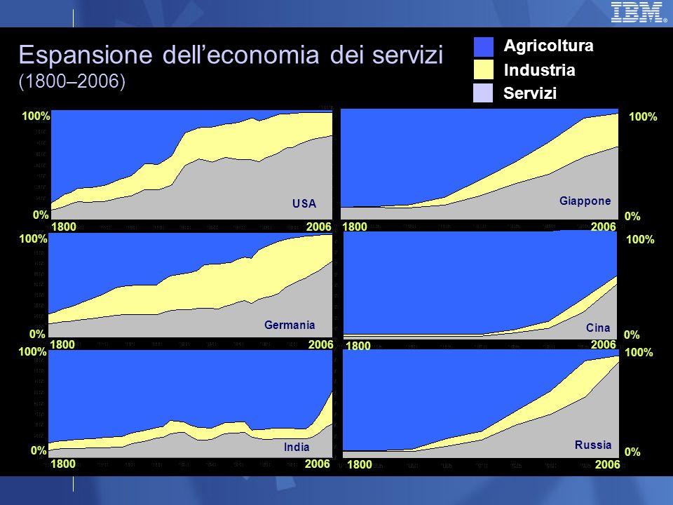 Espansione delleconomia dei servizi (1800–2006) Giappone Cina Russia USA Germania India Agricoltura Servizi Industria 1800 2006 0% 100% 0% 100%