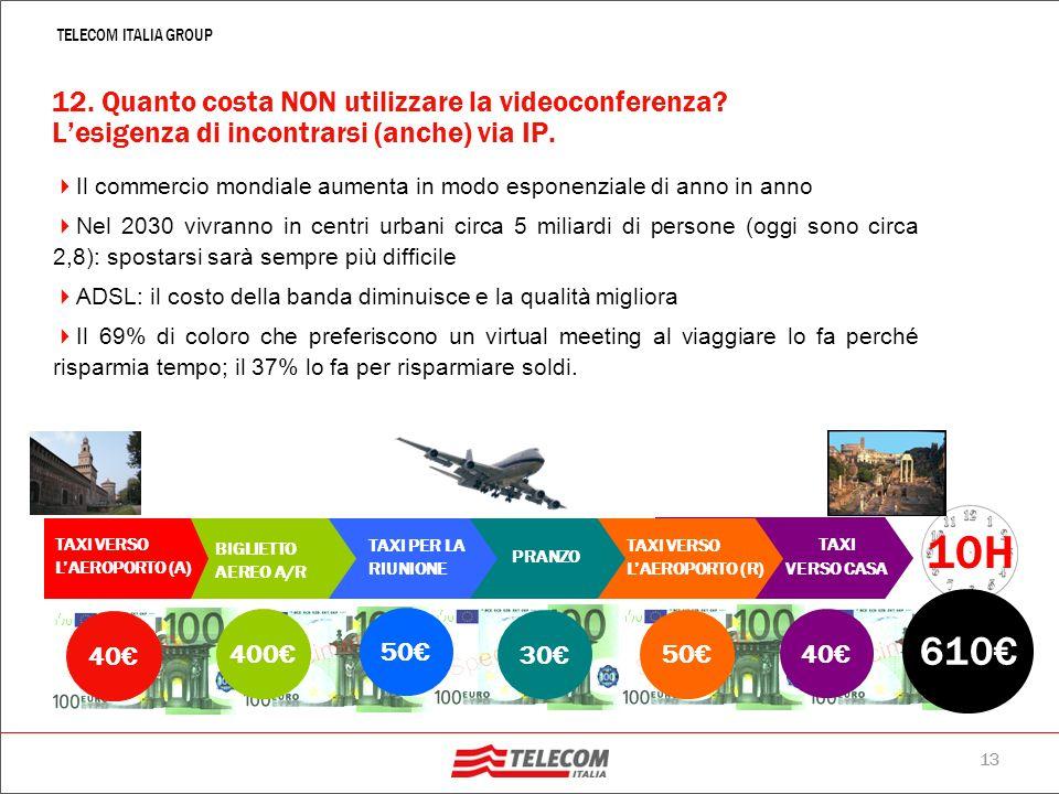 12 TELECOM ITALIA GROUP Azienda Via Microsoft Exchange Via del Noleggio 2+ Via del Punto Lan Viale VOIP Via del Dual Mode Viale Videoconferenza su IP