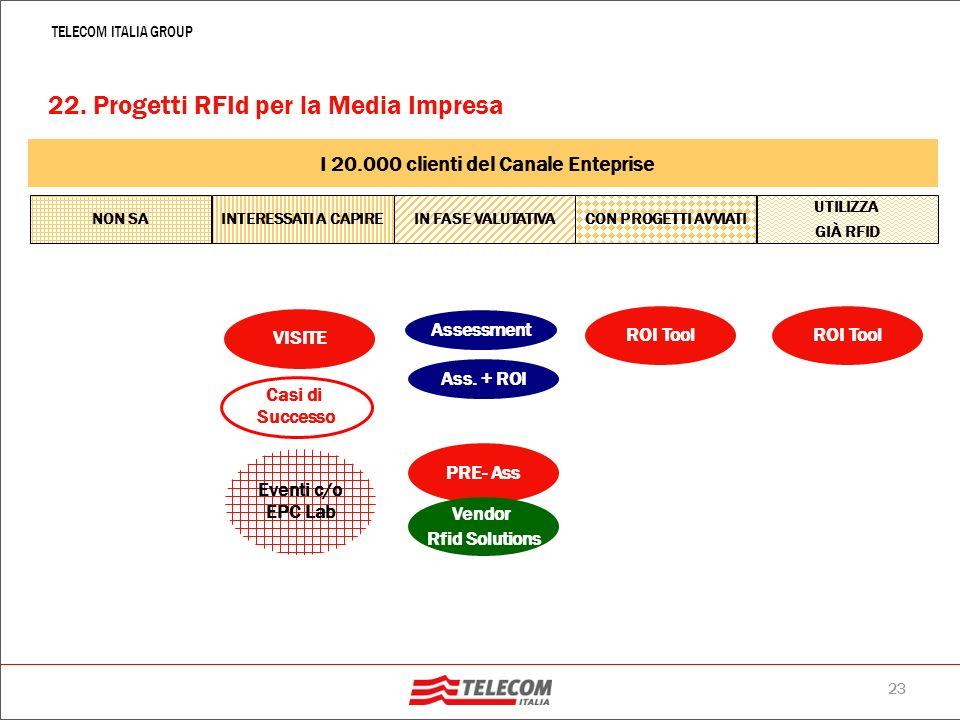 22 TELECOM ITALIA GROUP Telecom Italia porta la sua esperienza, la sua infrastruttura e rete, con un portafoglio Clienti Enterprise ai quali mostrare