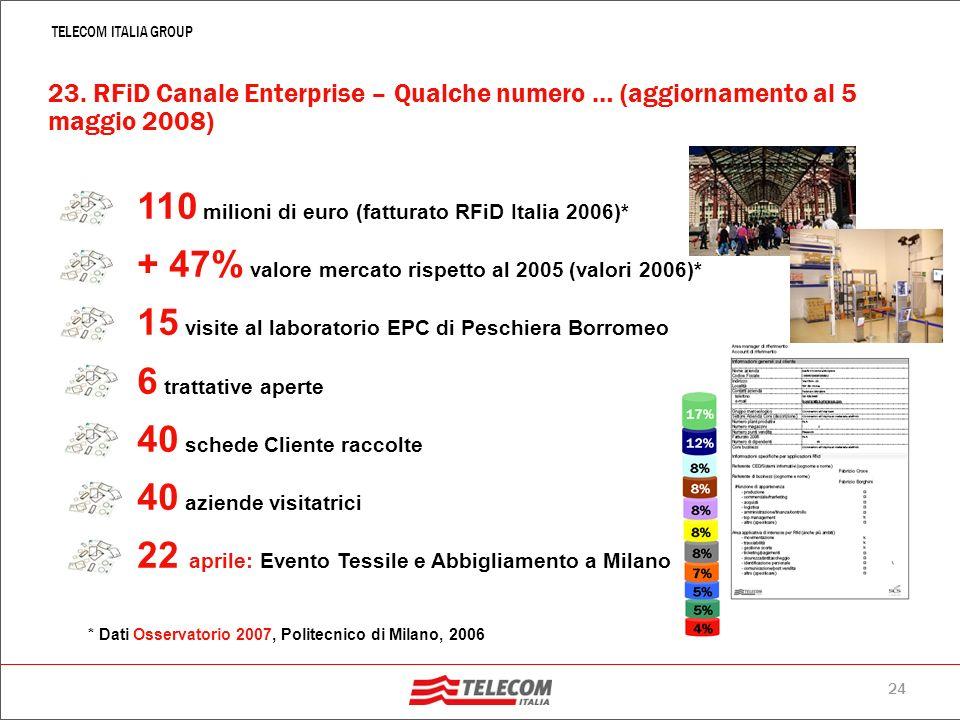 23 TELECOM ITALIA GROUP 22. Progetti RFId per la Media Impresa I 20.000 clienti del Canale Enteprise NON SA INTERESSATI A CAPIREIN FASE VALUTATIVACON