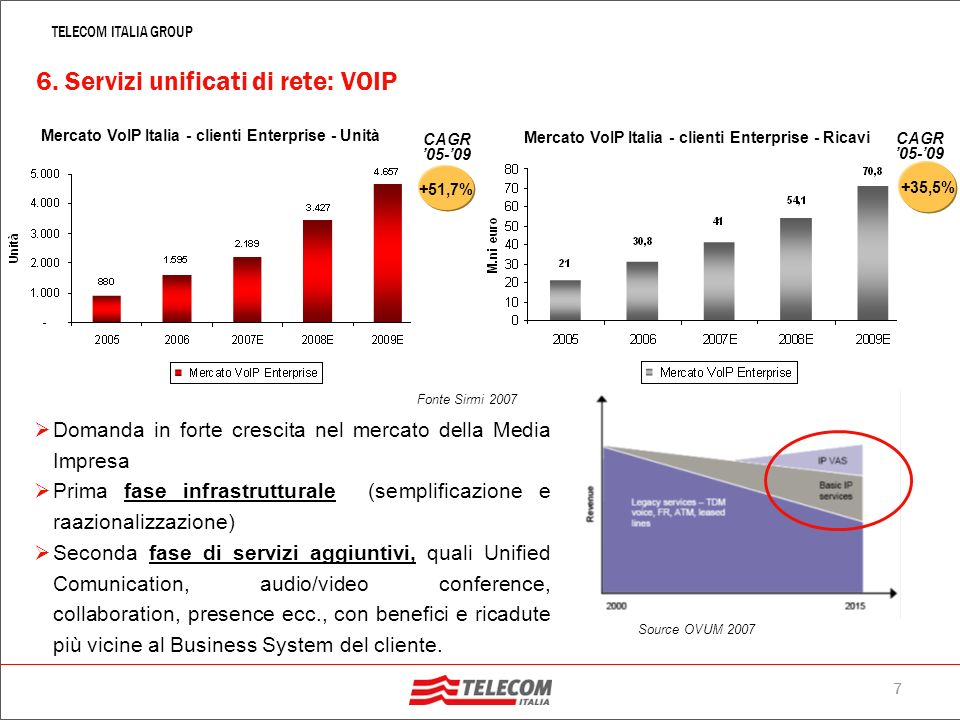 6 TELECOM ITALIA GROUP Azienda Via Microsoft Exchange Via del Noleggio 2+ Via del Punto Lan Viale VOIP Via del Dual Mode Viale Videoconferenza su IP V