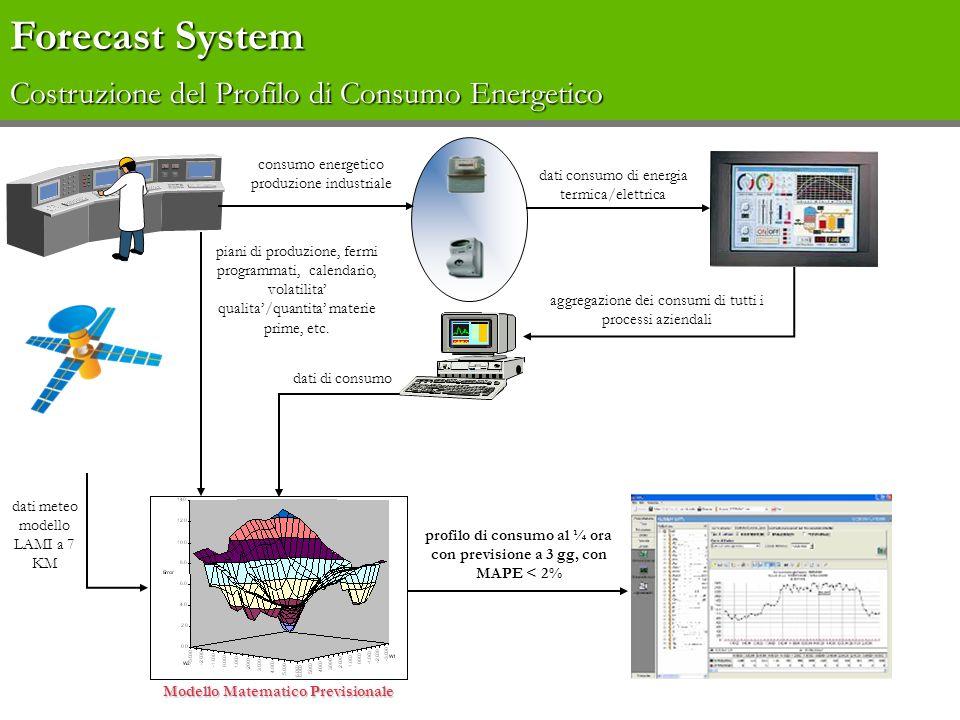 consumo energetico produzione industriale dati consumo di energia termica/elettrica aggregazione dei consumi di tutti i processi aziendali Forecast Sy
