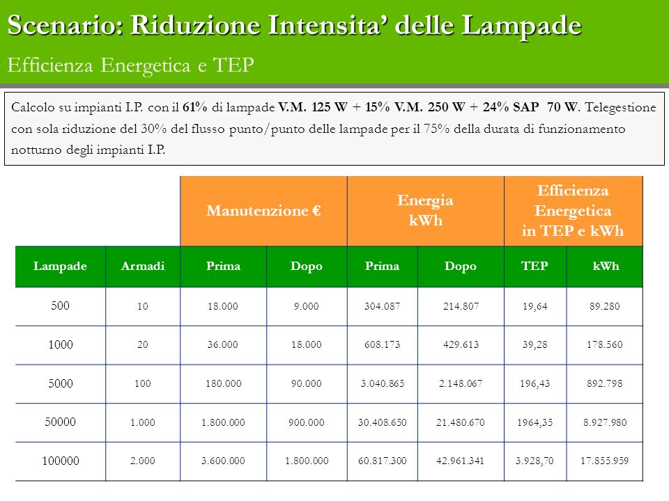 Manutenzione Energia kWh Efficienza Energetica in TEP e kWh LampadeArmadiPrimaDopoPrimaDopoTEP kWh 500 1018.0009.000304.087214.80719,6489.280 1000 203