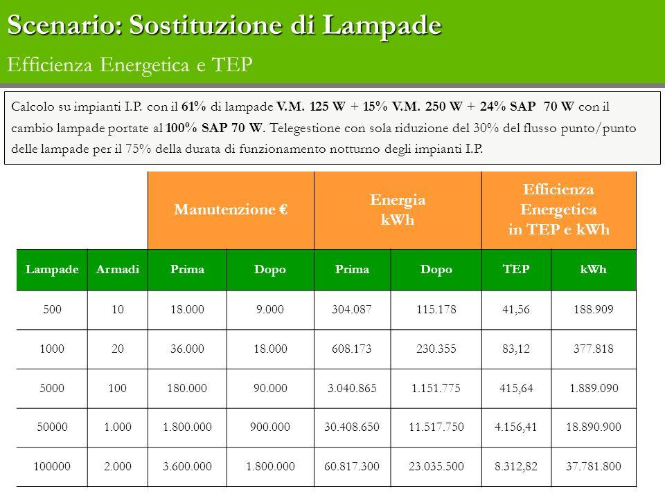Calcolo su impianti I.P. con il 61% di lampade V.M. 125 W + 15% V.M. 250 W + 24% SAP 70 W con il cambio lampade portate al 100% SAP 70 W. Telegestione