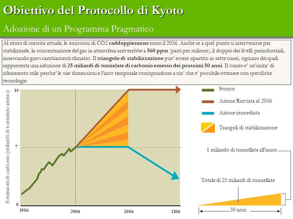 Obiettivo del Protocollo di Kyoto Obiettivo del Protocollo di Kyoto Adozione di un Programma Pragmatico 1956 200620562106 Emissioni di carbonio (milia