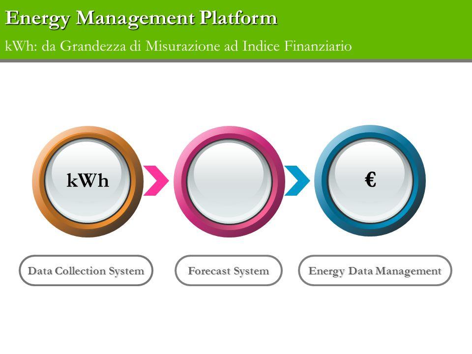 dati consumo di energia termica/elettrica aggregazione dei consumi di tutti i processi aziendali Processori, Datacenter, Pastifici, Polimeri, etc.