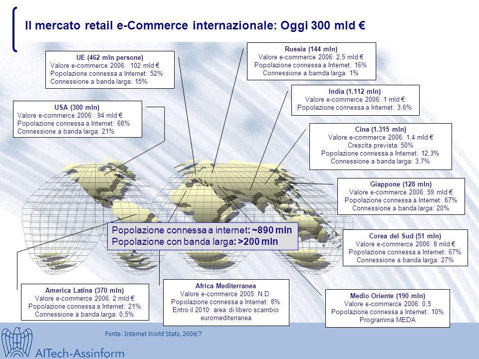 I canali commerciali online e le opportunita' per l'export italiano B2C l'Italia (1,8% del mercato retail) é in ritardo nell'eCommerce B2C nei confron
