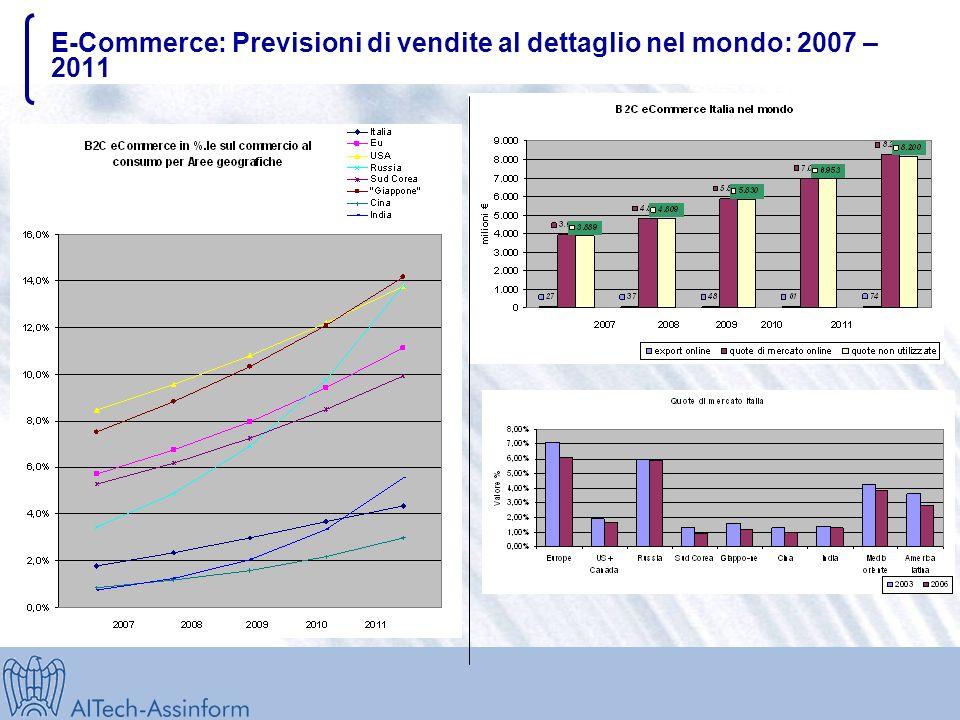 Il mercato retail e-Commerce internazionale: Oggi 300 mld Cina (1.315 mln) Valore e-commerce 2006: 1,4 mld Crescita prevista: 50% Popolazione connessa