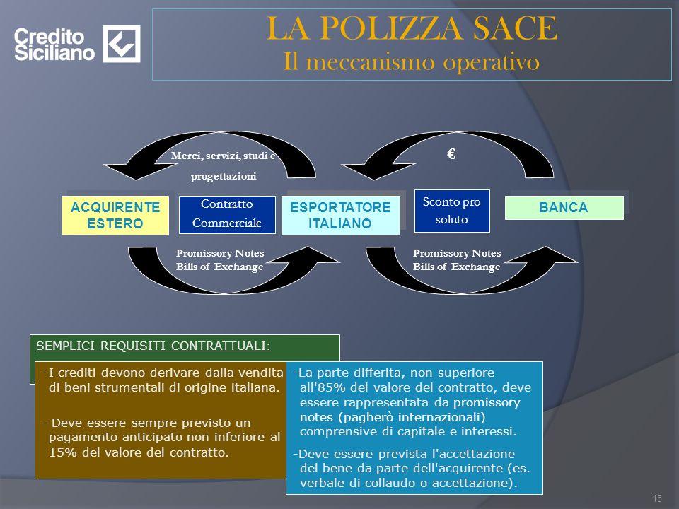 LA POLIZZA SACE Il meccanismo operativo ESPORTATORE ITALIANO ACQUIRENTE ESTERO Promissory Notes Bills of Exchange BANCA Sconto pro soluto Promissory N
