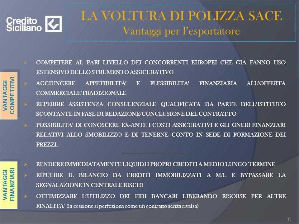 LA VOLTURA DI POLIZZA SACE Vantaggi per lesportatore COMPETERE AL PARI LIVELLO DEI CONCORRENTI EUROPEI CHE GIA FANNO USO ESTENSIVO DELLO STRUMENTO ASSICURATIVO AGGIUNGERE APPETIBILITA E FLESSIBILITA FINANZIARIA ALLOFFERTA COMMERCIALE TRADIZIONALE REPERIRE ASSISTENZA CONSULENZIALE QUALIFICATA DA PARTE DELLISTITUTO SCONTANTE IN FASE DI REDAZIONE/CONCLUSIONE DEL CONTRATTO POSSIBILITA DI CONOSCERE EX-ANTE I COSTI ASSICURATIVI E GLI ONERI FINANZIARI RELATIVI ALLO SMOBILIZZO E DI TENERNE CONTO IN SEDE DI FORMAZIONE DEI PREZZI.