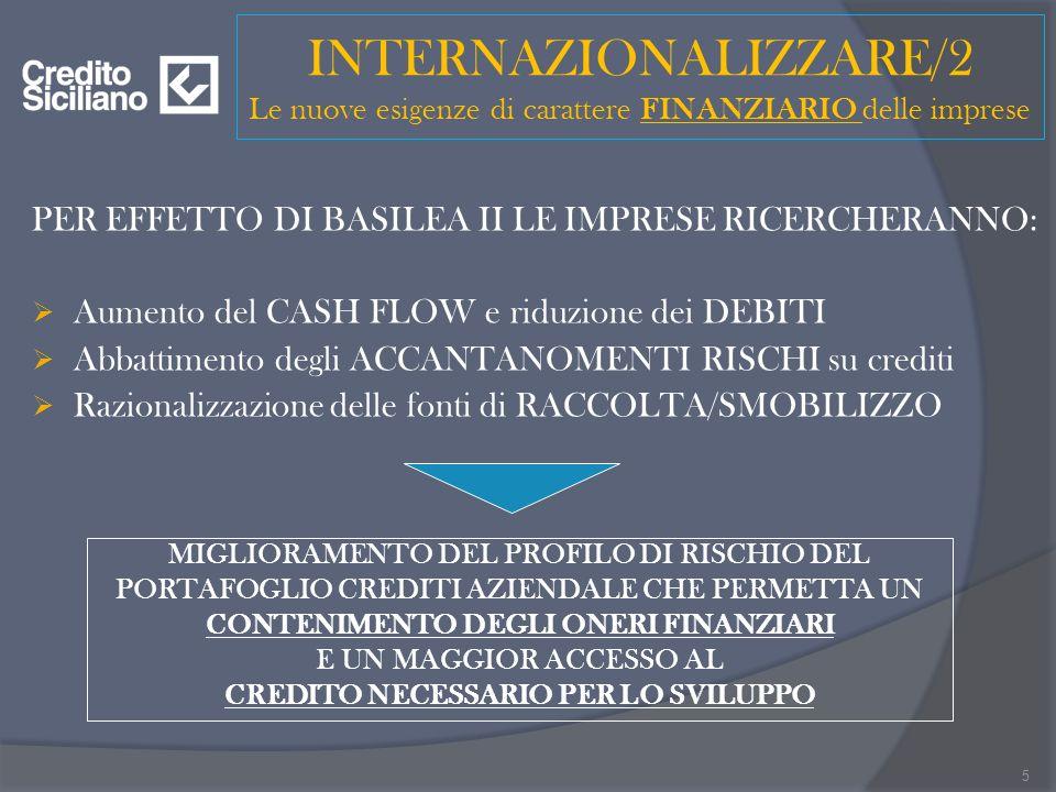 INTERNAZIONALIZZARE/2 Le nuove esigenze di carattere FINANZIARIO delle imprese PER EFFETTO DI BASILEA II LE IMPRESE RICERCHERANNO: Aumento del CASH FLOW e riduzione dei DEBITI Abbattimento degli ACCANTANOMENTI RISCHI su crediti Razionalizzazione delle fonti di RACCOLTA/SMOBILIZZO 5 MIGLIORAMENTO DEL PROFILO DI RISCHIO DEL PORTAFOGLIO CREDITI AZIENDALE CHE PERMETTA UN CONTENIMENTO DEGLI ONERI FINANZIARI E UN MAGGIOR ACCESSO AL CREDITO NECESSARIO PER LO SVILUPPO