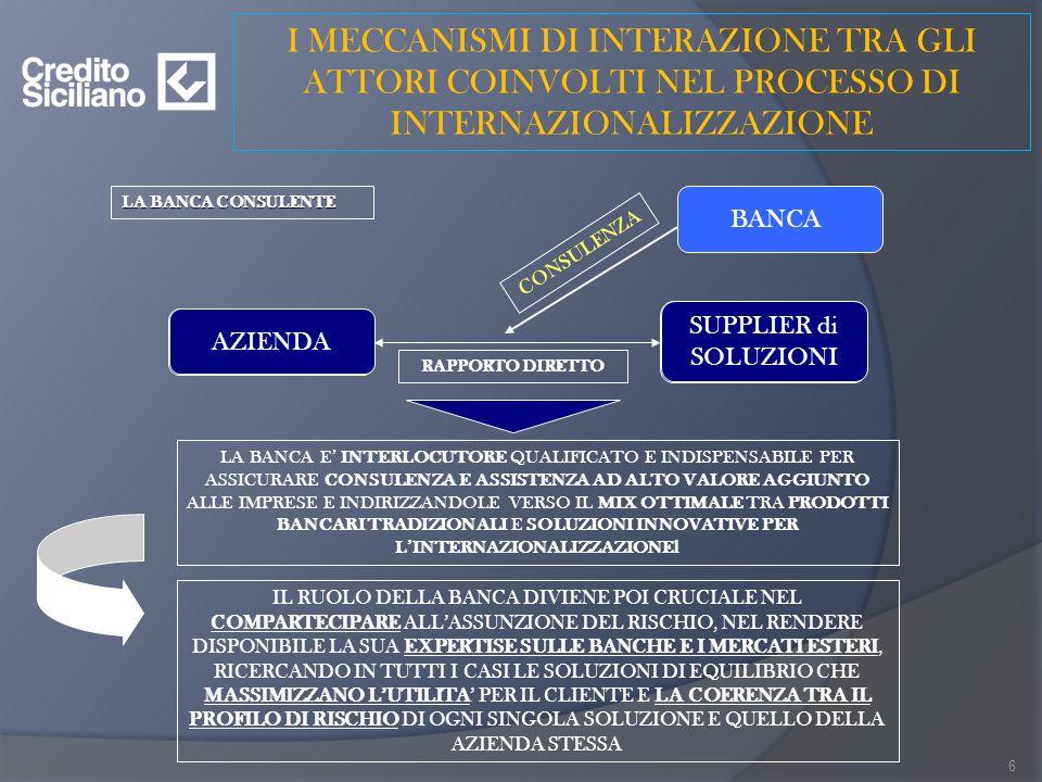 I MECCANISMI DI INTERAZIONE TRA GLI ATTORI COINVOLTI NEL PROCESSO DI INTERNAZIONALIZZAZIONE AZIENDA SUPPLIER di SOLUZIONI RAPPORTO DIRETTO BANCA CONSULENZA LA BANCA CONSULENTE LA BANCA E INTERLOCUTORE QUALIFICATO E INDISPENSABILE PER ASSICURARE CONSULENZA E ASSISTENZA AD ALTO VALORE AGGIUNTO ALLE IMPRESE E INDIRIZZANDOLE VERSO IL MIX OTTIMALE TRA PRODOTTI BANCARI TRADIZIONALI E SOLUZIONI INNOVATIVE PER LINTERNAZIONALIZZAZIONEl IL RUOLO DELLA BANCA DIVIENE POI CRUCIALE NEL COMPARTECIPARE ALLASSUNZIONE DEL RISCHIO, NEL RENDERE DISPONIBILE LA SUA EXPERTISE SULLE BANCHE E I MERCATI ESTERI, RICERCANDO IN TUTTI I CASI LE SOLUZIONI DI EQUILIBRIO CHE MASSIMIZZANO LUTILITA PER IL CLIENTE E LA COERENZA TRA IL PROFILO DI RISCHIO DI OGNI SINGOLA SOLUZIONE E QUELLO DELLA AZIENDA STESSA AZIENDA SUPPLIER di SOLUZIONI 6