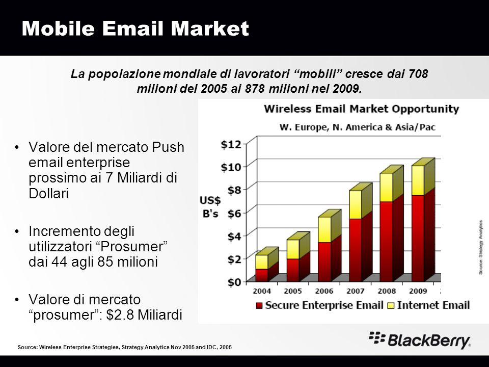 Mobile Email Market Valore del mercato Push email enterprise prossimo ai 7 Miliardi di Dollari Incremento degli utilizzatori Prosumer dai 44 agli 85 m