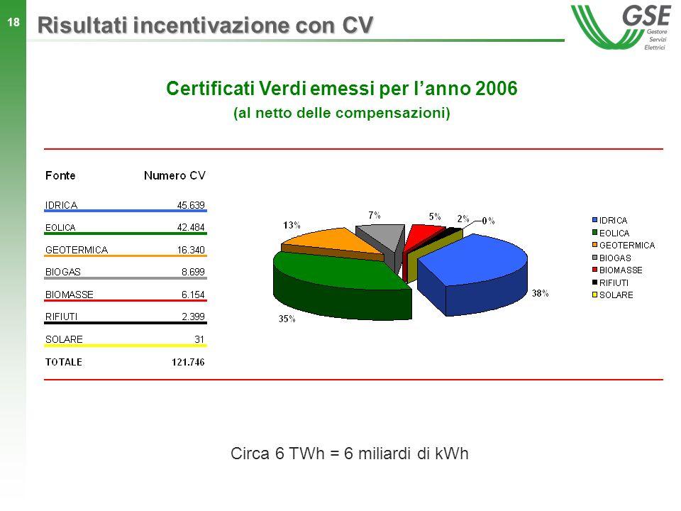 18 Certificati Verdi emessi per lanno 2006 (al netto delle compensazioni) Circa 6 TWh = 6 miliardi di kWh Risultati incentivazione con CV