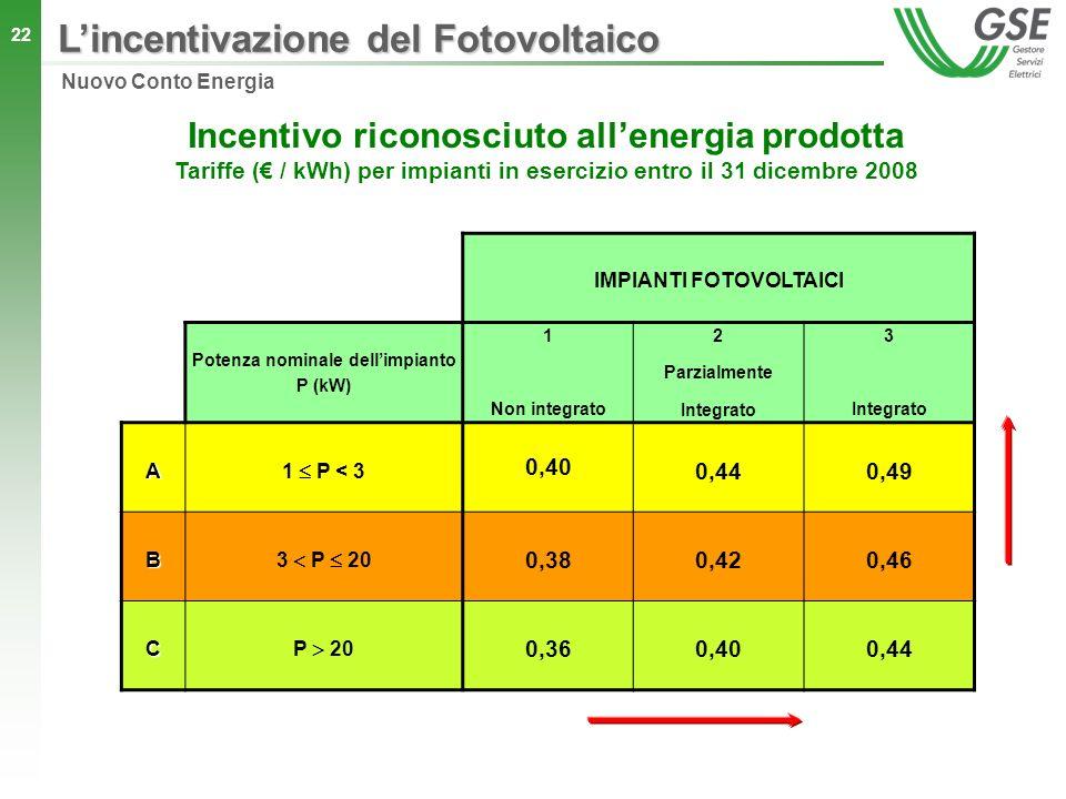 22 Incentivo riconosciuto allenergia prodotta Tariffe ( / kWh) per impianti in esercizio entro il 31 dicembre 2008 IMPIANTI FOTOVOLTAICI Potenza nomin
