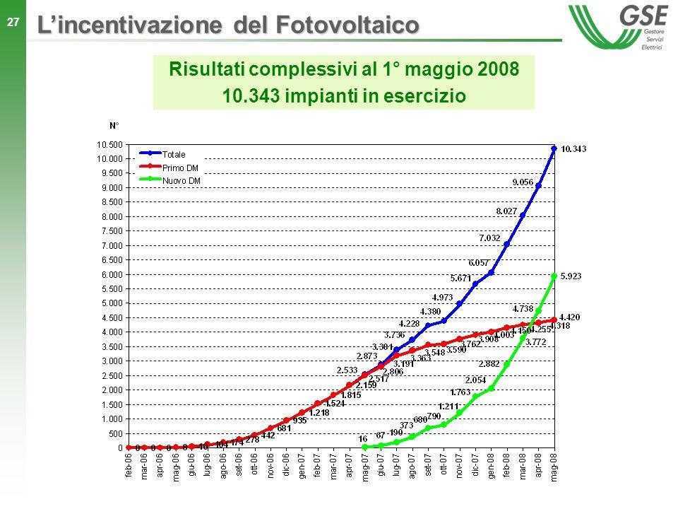 27 Risultati complessivi al 1° maggio 2008 10.343 impianti in esercizio Lincentivazione del Fotovoltaico