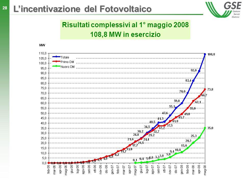 28 Risultati complessivi al 1° maggio 2008 108,8 MW in esercizio Lincentivazione del Fotovoltaico