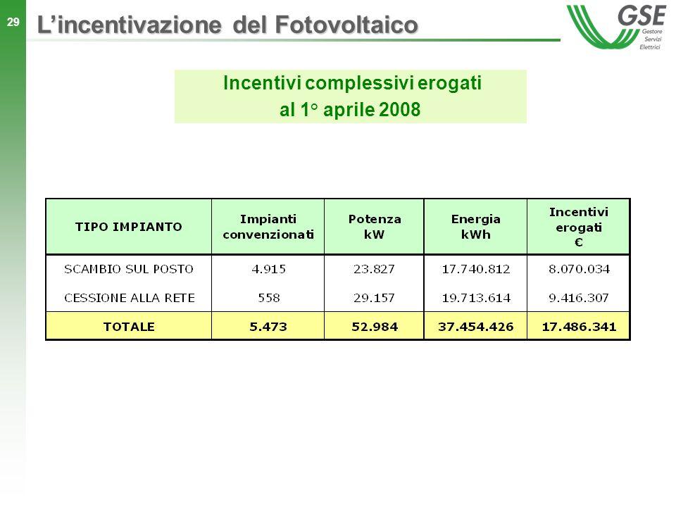 29 Incentivi complessivi erogati al 1° aprile 2008 Lincentivazione del Fotovoltaico