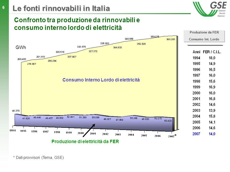6 Le fonti rinnovabili in Italia Produzione da FER Consumo Int. Lordo Consumo Interno Lordo di elettricità Produzione di elettricità da FER Confronto