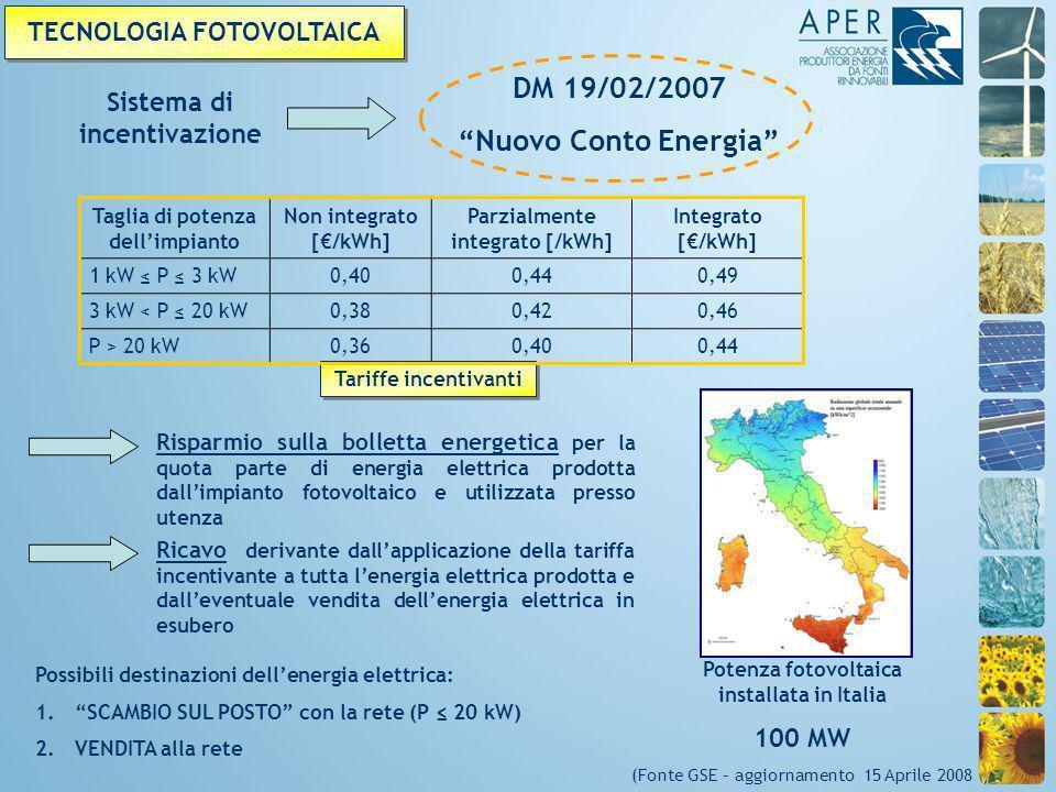 Taglia di potenza dellimpianto Non integrato [/kWh] Parzialmente integrato [/kWh] Integrato [/kWh] 1 kW P 3 kW0,400,440,49 3 kW < P 20 kW0,380,420,46 P > 20 kW0,360,400,44 Sistema di incentivazione DM 19/02/2007 Nuovo Conto Energia TECNOLOGIA FOTOVOLTAICA Tariffe incentivanti Potenza fotovoltaica installata in Italia 100 MW (Fonte GSE – aggiornamento 15 Aprile 2008 Possibili destinazioni dellenergia elettrica: 1.SCAMBIO SUL POSTO con la rete (P 20 kW) 2.VENDITA alla rete Risparmio sulla bolletta energetica per la quota parte di energia elettrica prodotta dallimpianto fotovoltaico e utilizzata presso utenza Ricavo derivante dallapplicazione della tariffa incentivante a tutta lenergia elettrica prodotta e dalleventuale vendita dellenergia elettrica in esubero