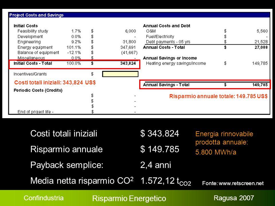 Confindustria Risparmio Energetico Ragusa 2007 Risparmio annuale totale: 149.785 US$ Costi totali iniziali: 343,824 US$ Costi totali iniziali $ 343.824 Risparmio annuale$ 149.785 Payback semplice: 2,4 anni Media netta risparmio CO 2 1.572,12 t CO2 Energia rinnovabile prodotta annuale: 5.800 MWh/a Fonte: www.retscreen.net