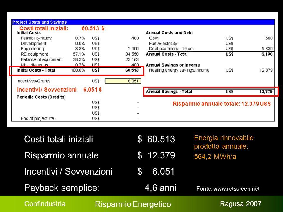 Confindustria Risparmio Energetico Ragusa 2007 Costi totali iniziali $ 60.513 Risparmio annuale$ 12.379 Incentivi / Sovvenzioni$ 6.051 Payback semplice: 4,6 anni Risparmio annuale totale: 12.379 US$ Incentivi / Sovvenzioni 6.051 $ Costi totali iniziali: 60.513 $ Energia rinnovabile prodotta annuale: 564,2 MWh/a Fonte: www.retscreen.net
