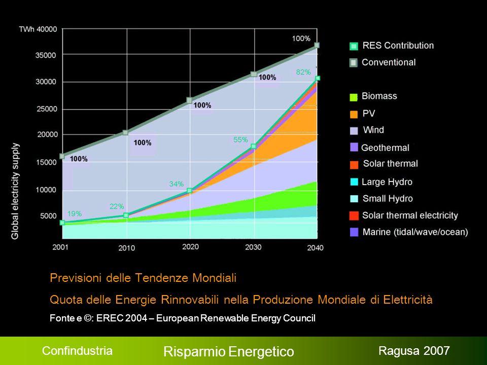 Confindustria Risparmio Energetico Ragusa 2007 Previsioni delle Tendenze Mondiali Quota delle Energie Rinnovabili nella Produzione Mondiale di Elettricità Fonte e © : EREC 2004 – European Renewable Energy Council