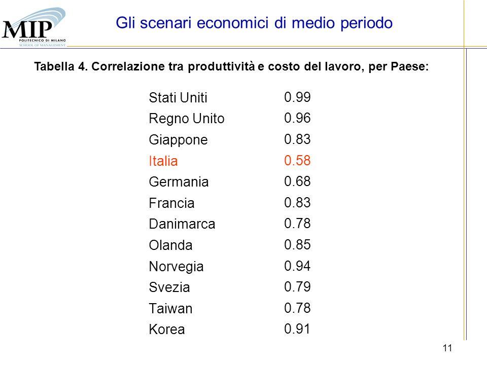 11 Tabella 4. Correlazione tra produttività e costo del lavoro, per Paese: Stati Uniti 0.99 Regno Unito 0.96 Giappone 0.83 Italia 0.58 Germania 0.68 F