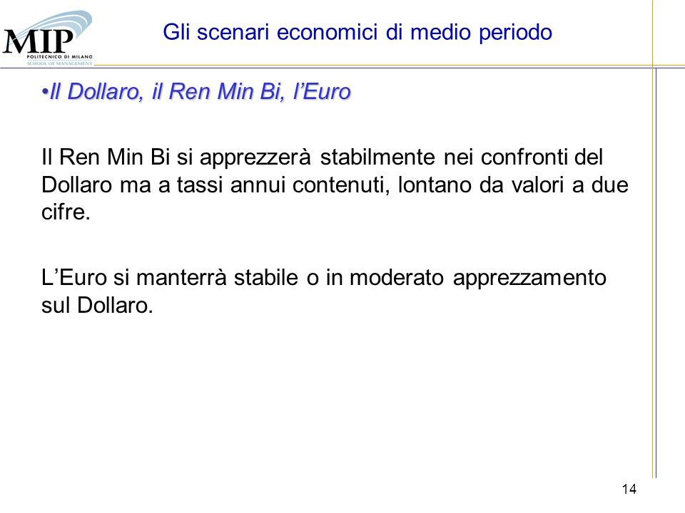 14 Il Dollaro, il Ren Min Bi, lEuroIl Dollaro, il Ren Min Bi, lEuro Il Ren Min Bi si apprezzerà stabilmente nei confronti del Dollaro ma a tassi annui
